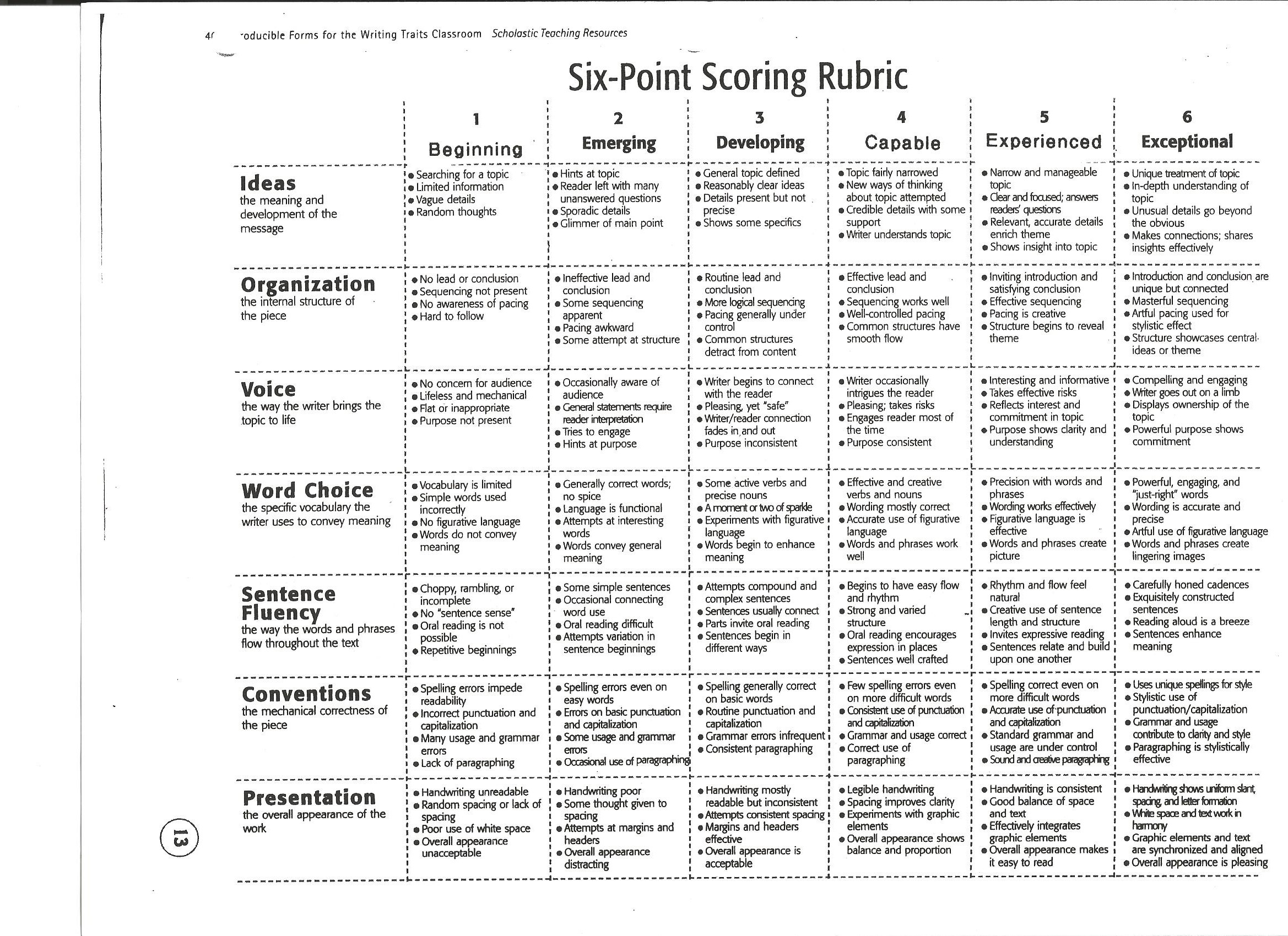 nj holistic scoring rubric for essay writing (nj ask) grade 6 criterion-based holistic scoring: a writing handbook  october  jersey's scoring rubric and student test data to improve classroom  instruction student  essays (persuasive prompt) are reported on a scale of 2 to  12.